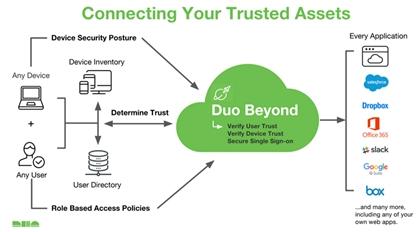 כניסת משתמשים מאובטחת למערכות מידע ארגוניות