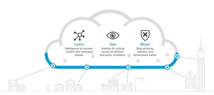 Cisco Umbrella web protection
