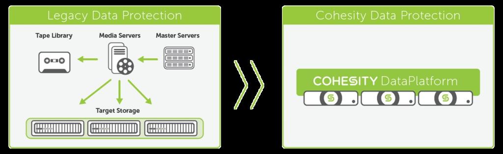 Cohesity data protection