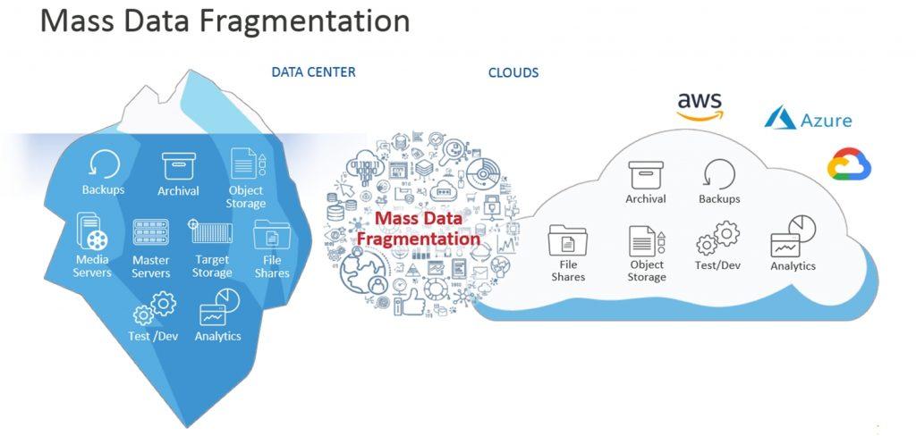 Mass data fragmentation by Cohesity