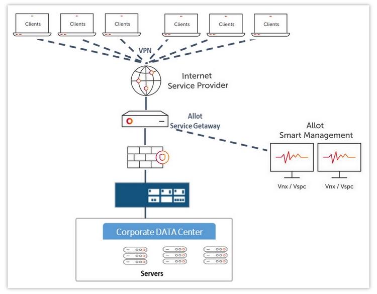 ניהול תעבורת רשת