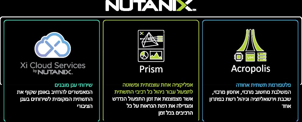 הפטפורמה של נוטניקס